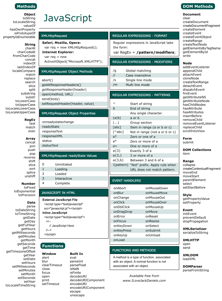 Javascript шпаргалки